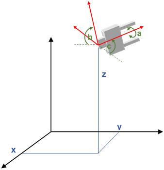 Roboter Freiheitsgrad und Arbeitsraum