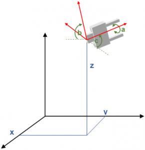 Robotica - Grados de libertad (GDF)