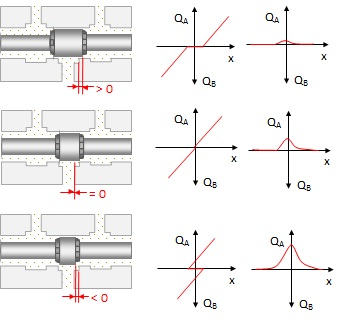 Hydraulics overlap way valve