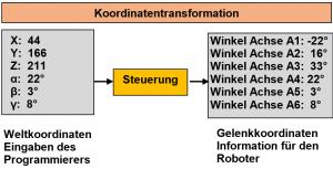 Roboter Koordinatentransformation