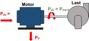 Motor als Energiewandler