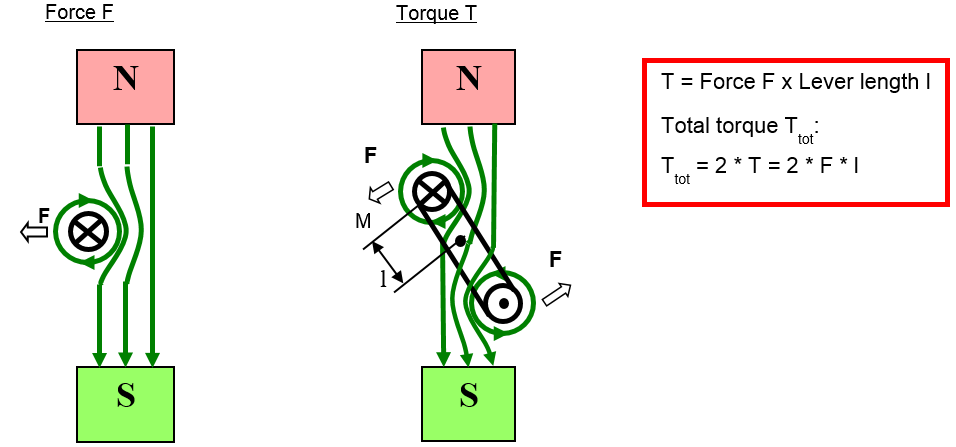 Operating principle of a DC-motor