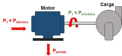 Potencia de un motor eléctrico