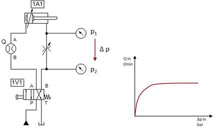 Pressure drop measured at an orifice