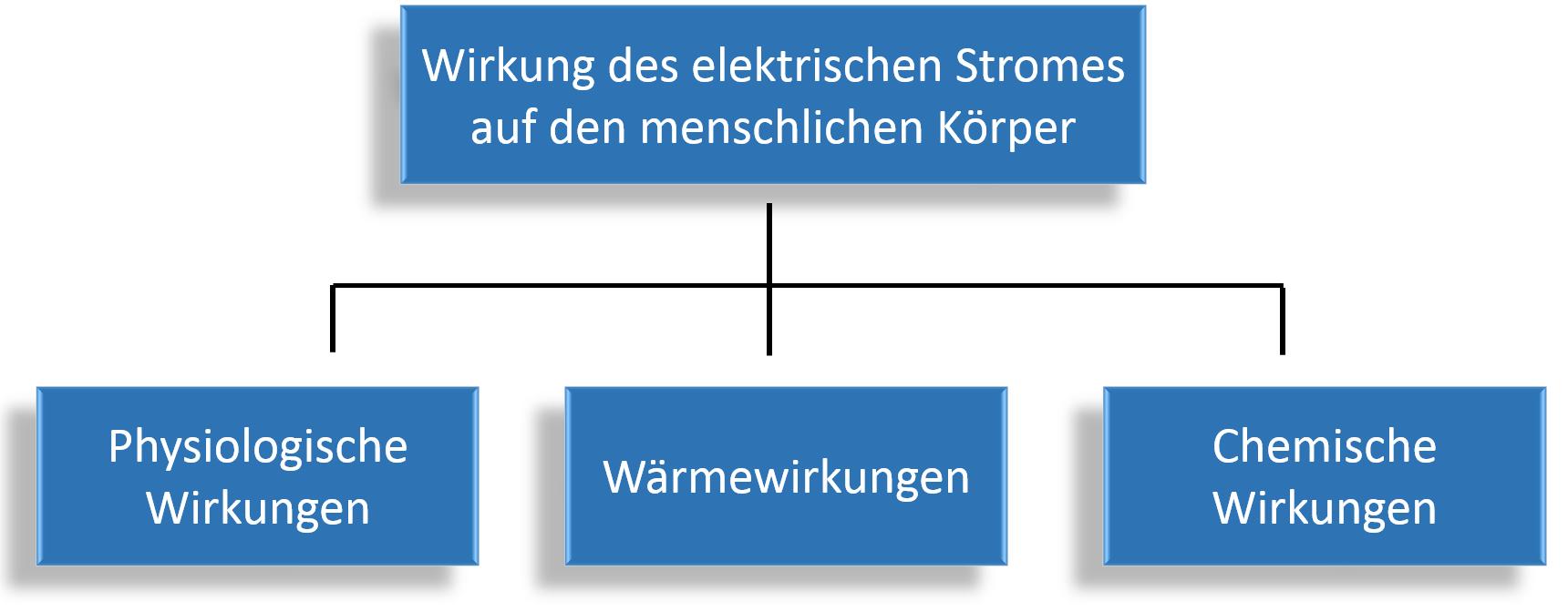 Elektrosicherheit Wirkungen des elektrischen Stromes