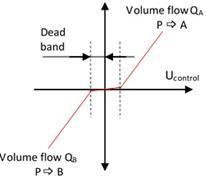 hydraulics compensation overlap
