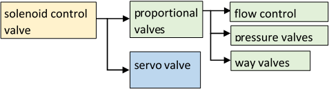 hydraulics proportional valves overview