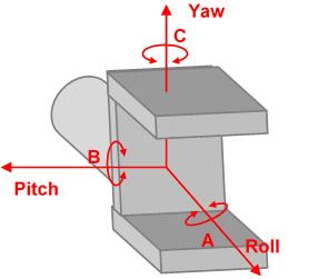 orientation robot gripper - Orientation TCP