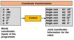 robot coordinate transformation