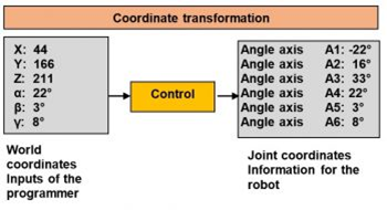 robot coordinate transormation - (English) WORLD-Coordinate System