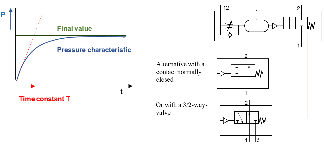 Function on-delay time valve