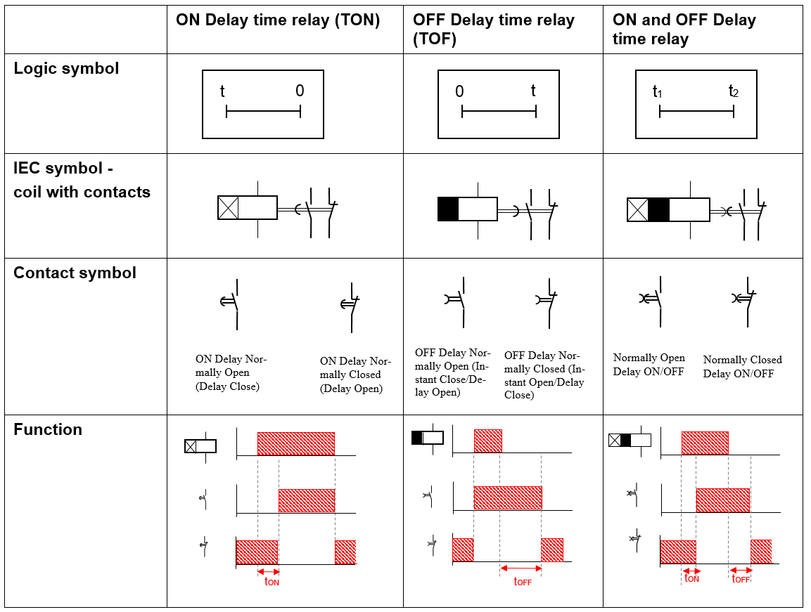 Overview time relays - time relay