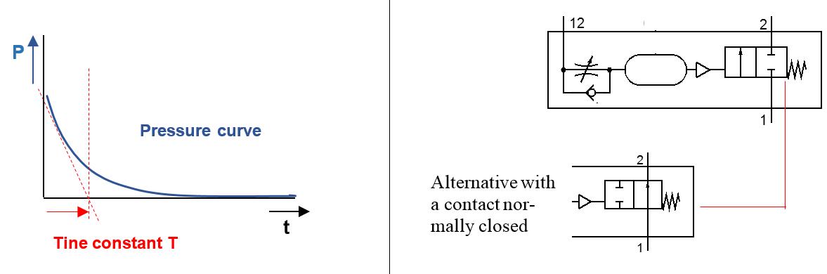 Pneumatc time-off delay valve