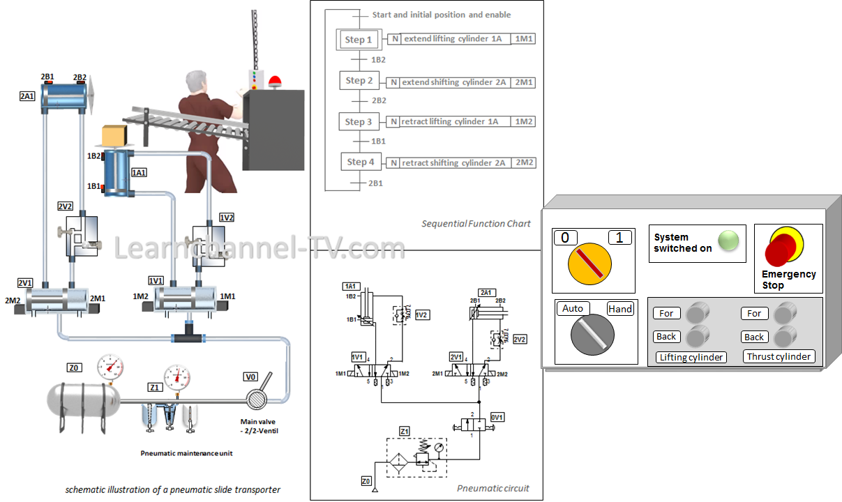 Pneumatic sequence control - sequence control