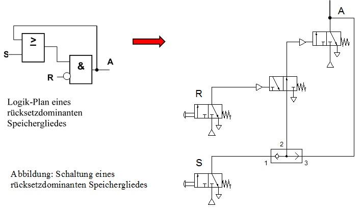 Pneumatik speicherfunktion rücksetzdominat