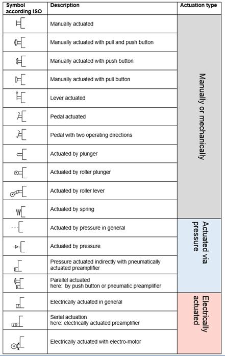 Electropneumatics Actuation types ISO 1219