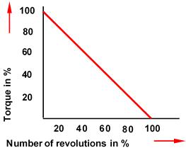 pneumatic motor characteristic curve