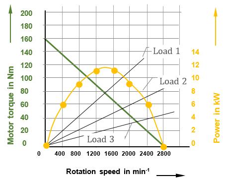 pneumatic motor curve