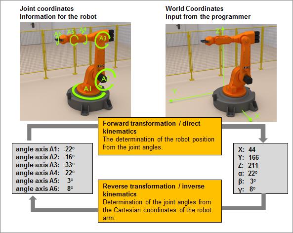 robot cordinate transformation