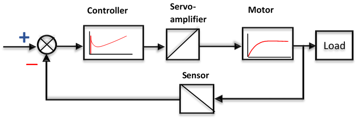 How a servo drive works - simplified illustration