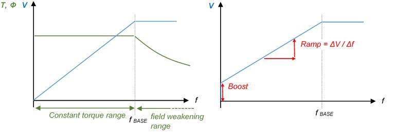 Parameter VFD