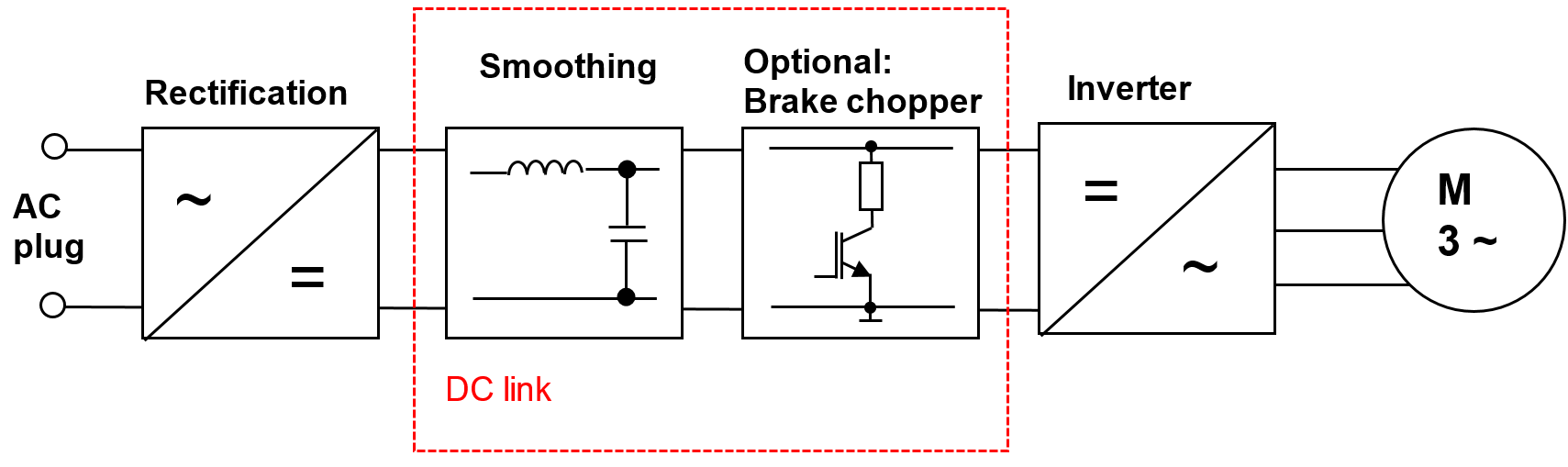 Structure of a VFD