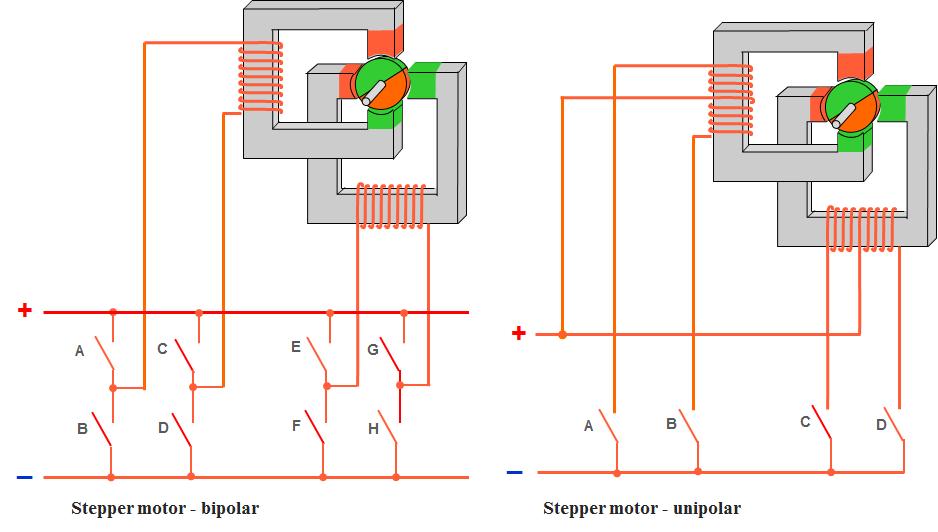 Stepper motor - bipolar vs unipolar