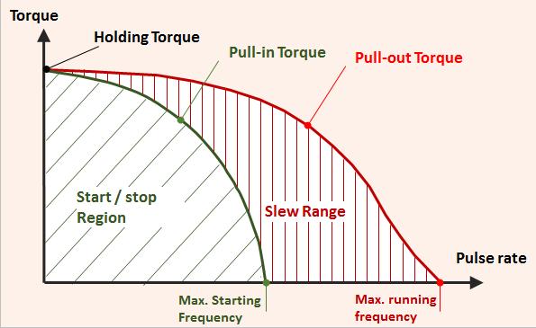 Stepper motor - Torque-speed curve