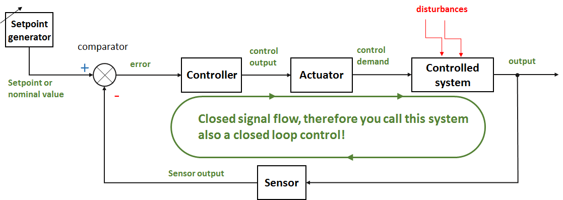 Block diagram and function of a closed loop control