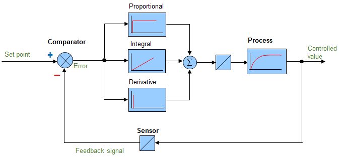 Block diagram of a PID control - Analog controller