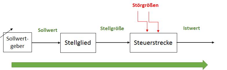 Blockschaltbild Steuerung - Regelungstechnik
