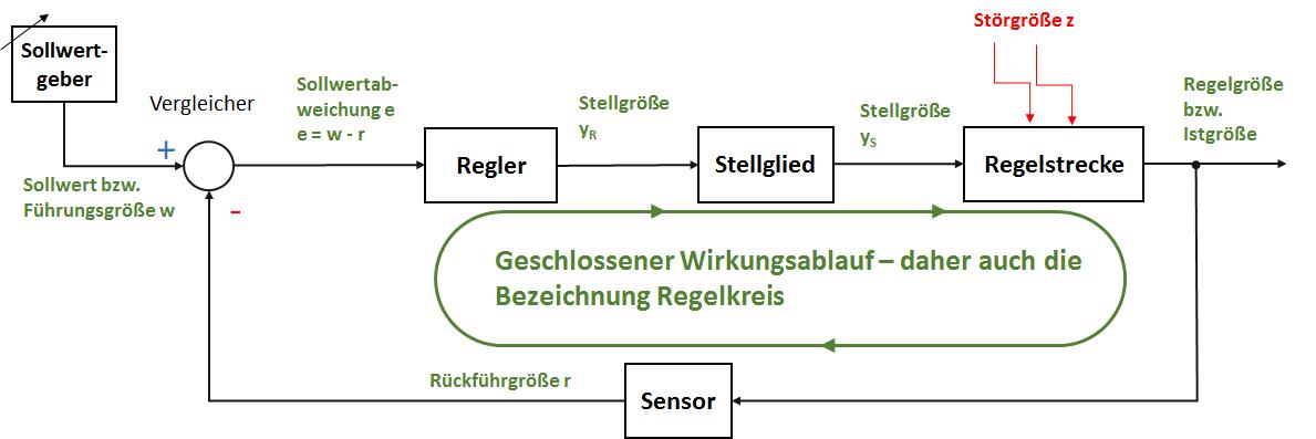 Blockschaltbild einer Regelung - Regelungstechnik