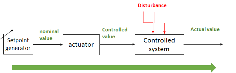 Block diagram of an opened loop control