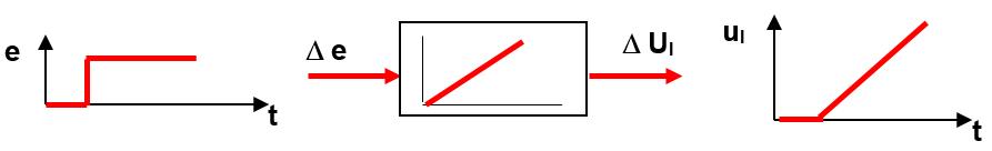 step response Integral-controller