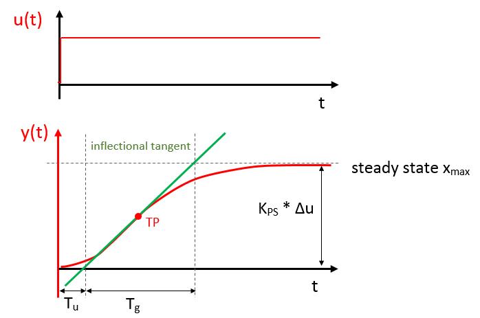 Step response of PTn-system