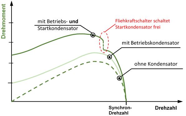 Drehmomentkennlinie Kondensatormotor