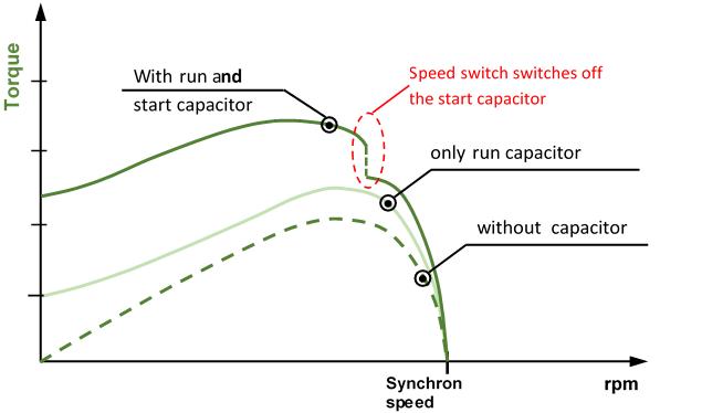 Capacitor motor - torque curves