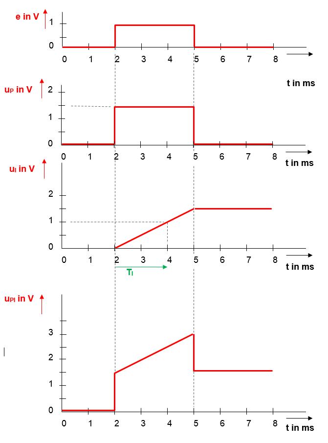 Step-response PI-controller - solution