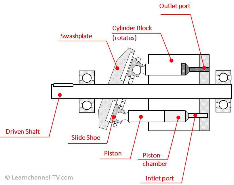 Axial Piston Pump (Swashplate Principle) - how it works