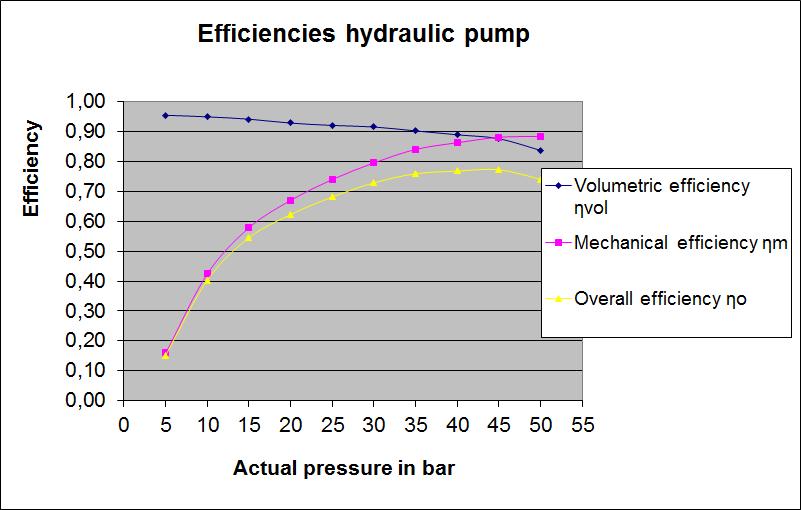 Chart - Efficiency Hydraulic Pumps