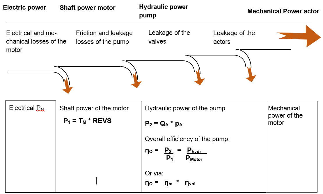 Power Flow of a hydraulic system