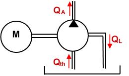 Volumetric efficiency of a hydraulic pump