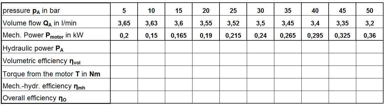 Work order calculate efficiencies hydraulic pump