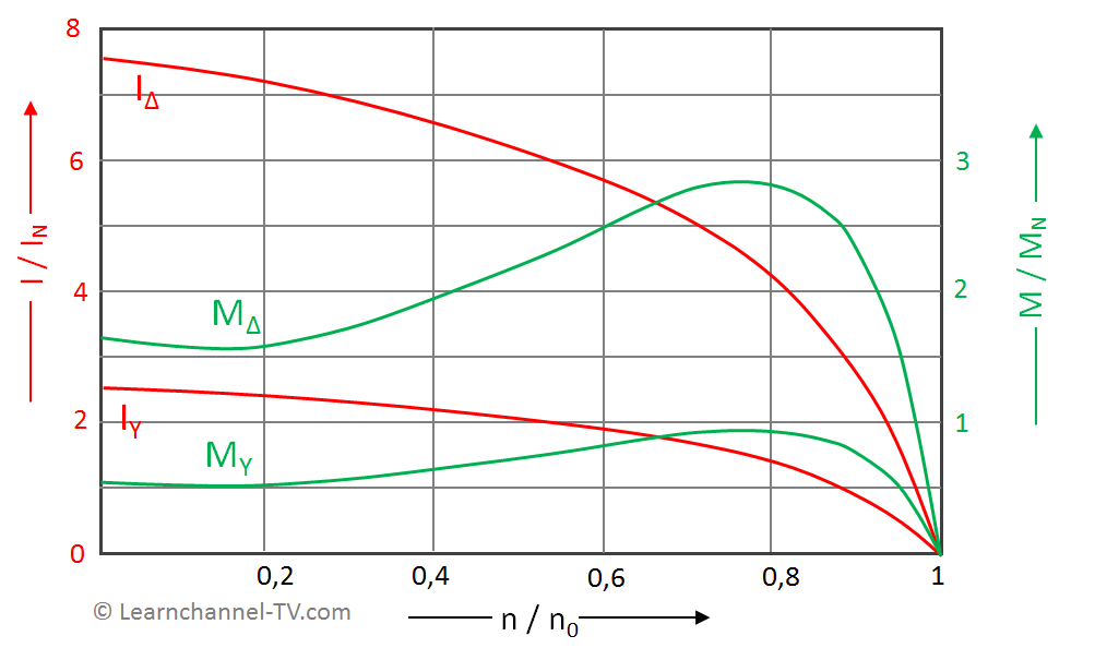 3 Phase Induction motor – Star-Delta characteristic curves