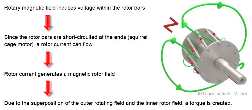 How the capacitor motor creates torque