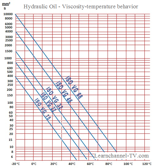 Hydraulic Oil - Viscosity-Temperature behavior