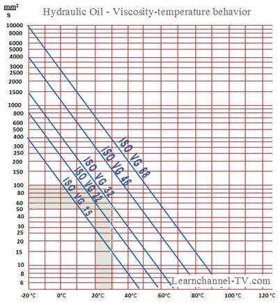 Hydraulic Oil - work order solution