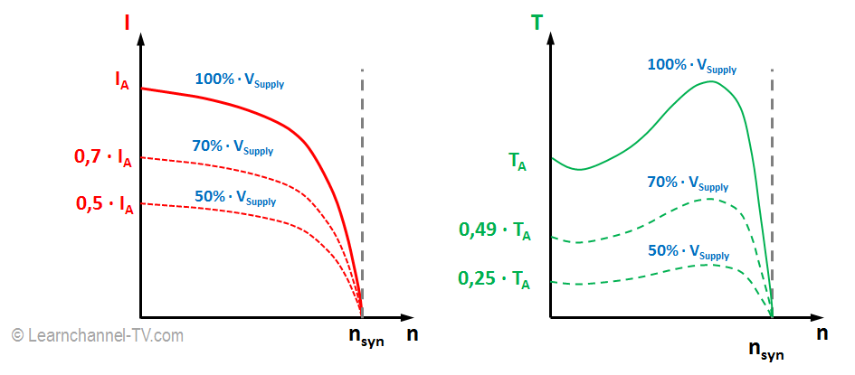 Characteristic of the three-phase induction motor when operating with reduced voltage