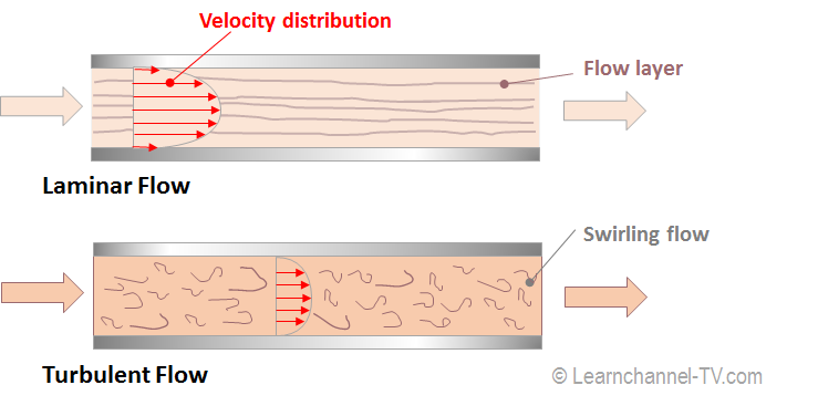 Distinction between Laminar and Turbulent Flow - Hydraulic Resistance