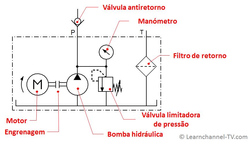 Gerador hidráulico - componentes e símbolos